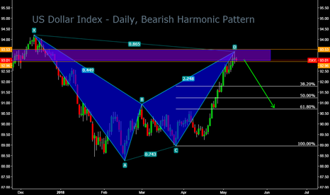 DXY: US Dollar Index - Daily, Bearish Harmonic Pattern