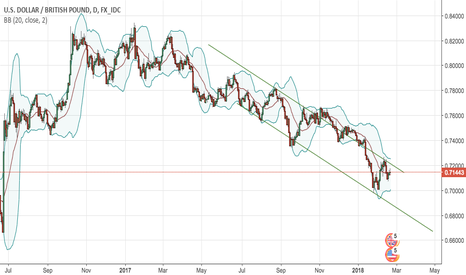 USDGBP: Moment of truth for GBPUSD