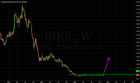 GOGL: Golden breakout