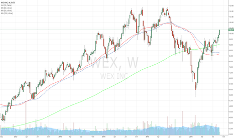 WEX: Long Entry in $WEX