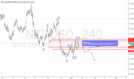 NZDUSD: I just see potensial short position at this level price