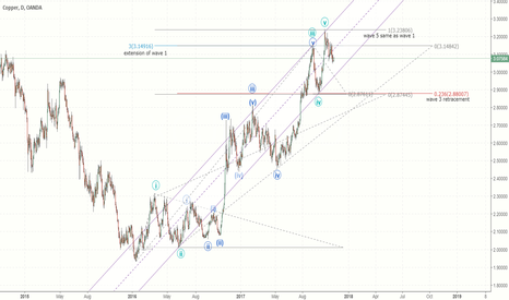 XCUUSD: Copper - decent correction