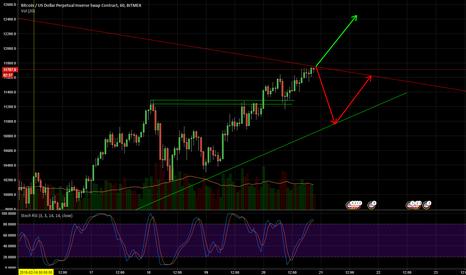 XBTUSD: Czy BTC wyjdzie góra z trójkąta?