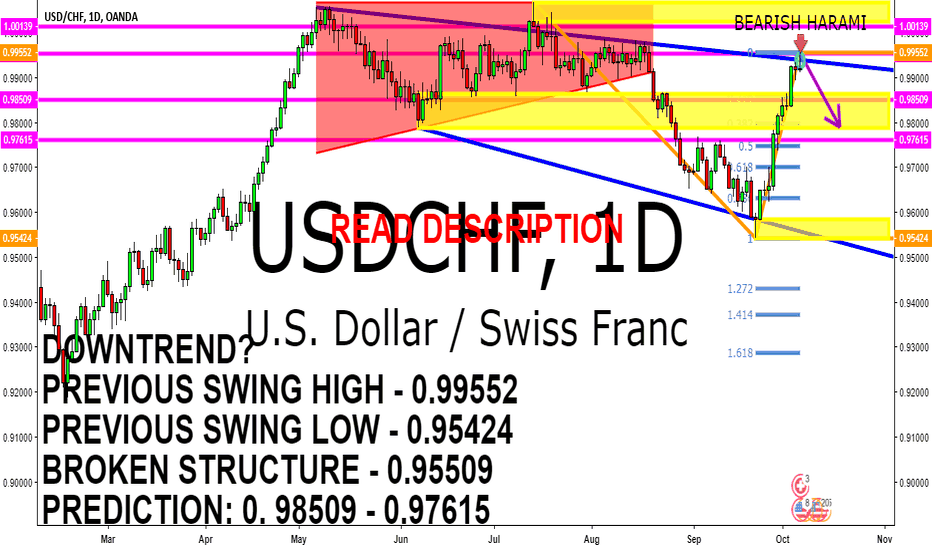 USDCHF: USDCAD DOWNTREND TECHNICAL ANALYSIS 8 - 12 OCTOBER 2018