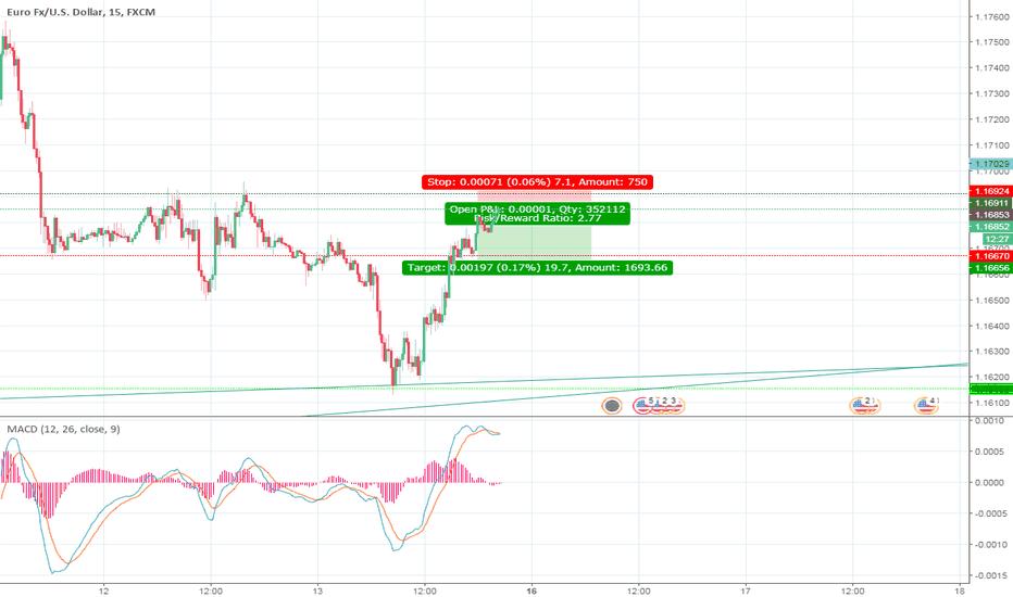 EURUSD: EUR/USD 15 Mins Short order