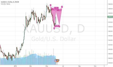 XAUUSD: Hold The Door