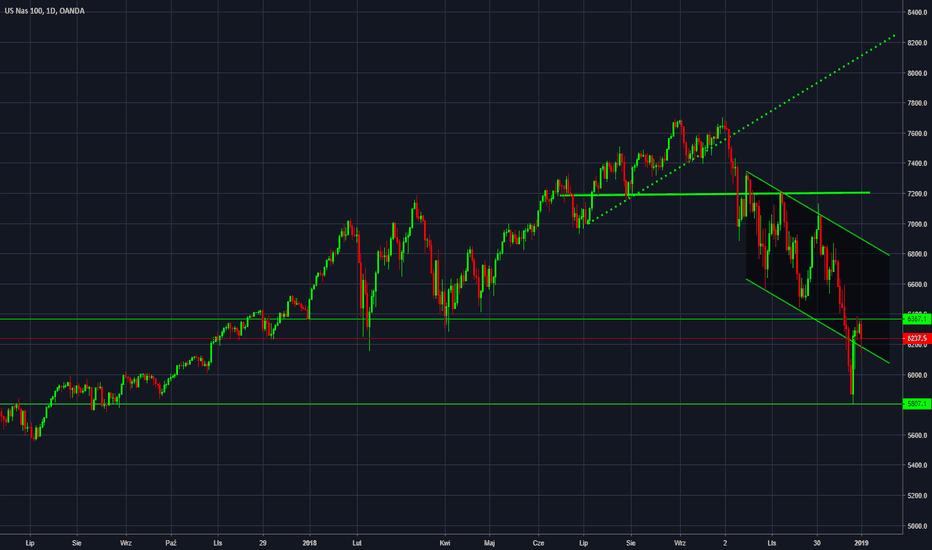 NAS100USD: NASDAQ [Dzienny] Niedźwiedzie w przewadze pod 6370/400