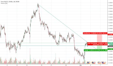 EURUSD: EURO USD   SATIŞ
