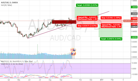 AUDCAD: I'M NEUTRAL ON AUDCAD? WILL SEE