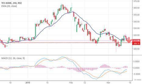 YESBANK: yes bank short sell setup pre market