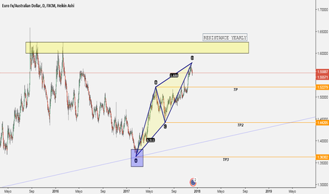 EURAUD: EUR AUD Pattern ABCD