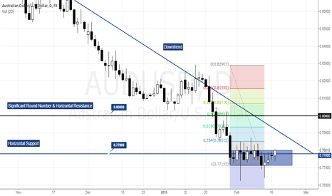 AUDUSD: AUDUSD ANALYSIS 17/02/15