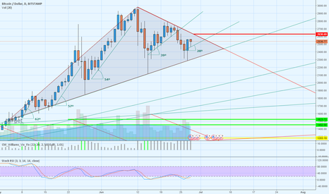 BTCUSD: BTC-USD !!! End of the triangle movement !!!