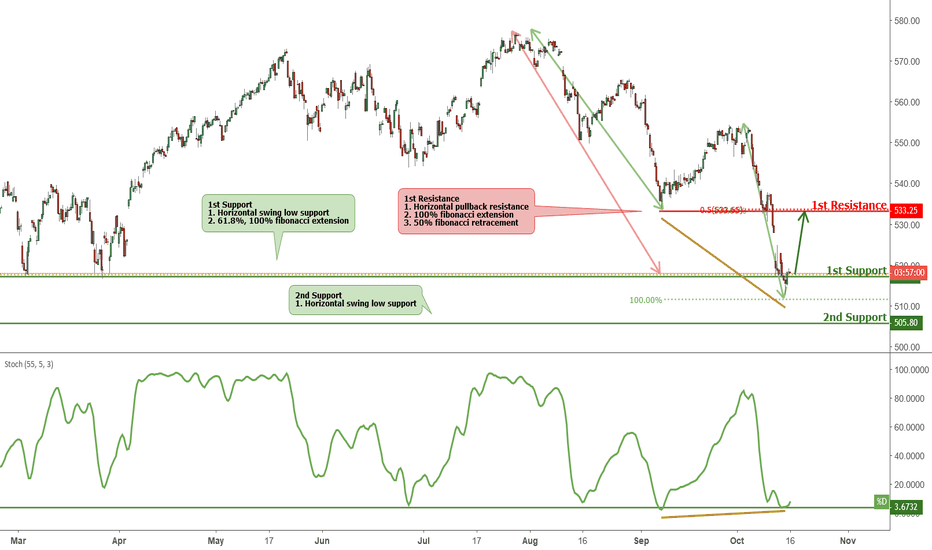 AEX: AEX approaching support, potential bounce!