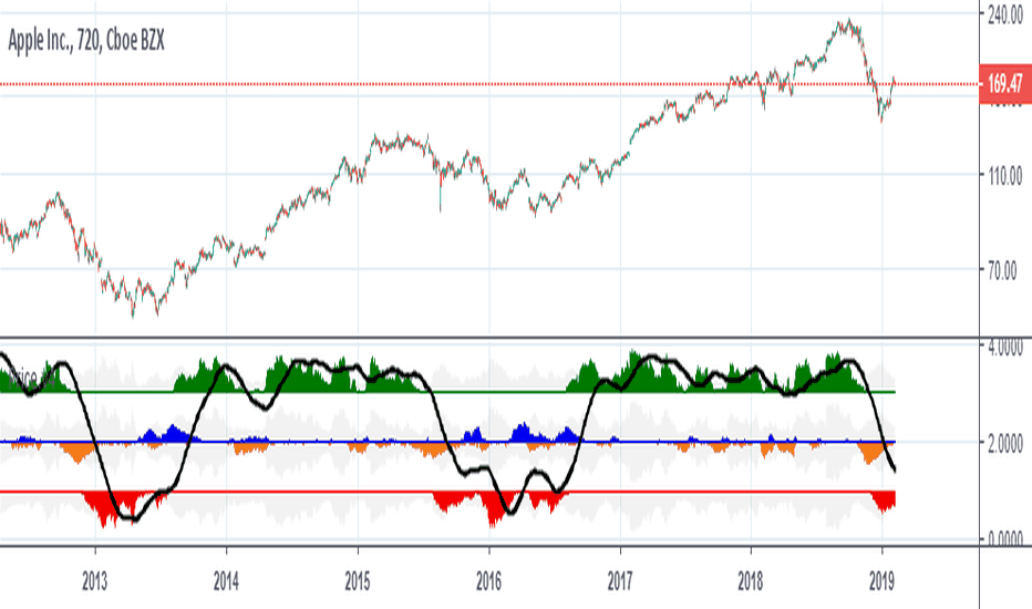 AAPL: APPL, High probability to continue downtrend