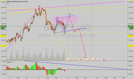 GBPJPY: GBPJPY 1H Possible Sell Setup