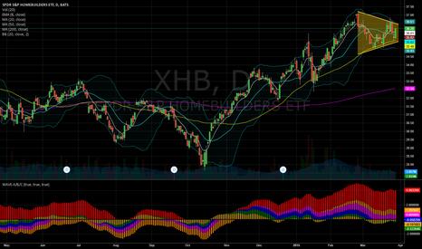 XHB: XHB bullish engulfing triangle breakout soon