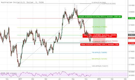 AUDUSD: Basic ratio trading