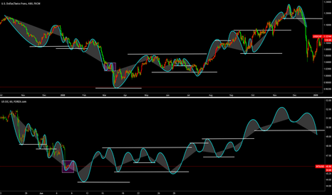 USDCHF: CL1!/USOIL/WTIUSD - Wave Cycle  -