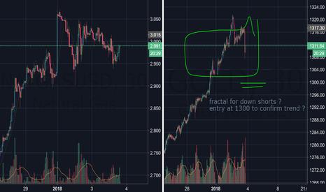 GOLD: gold trend reversal ? short