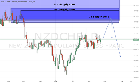 NZDCHF: NZD/CHF D1 Supply zone