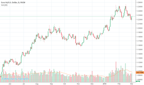 EURUSD: a clear trading spot trend