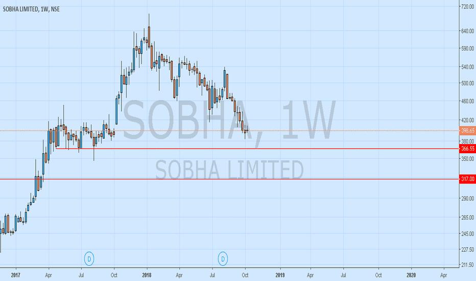 SOBHA: Sobha