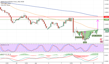 GBPCHF: Potential Long on GBPCHF Based on 4H Chart H&S Formation
