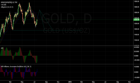 GOLD: Gold Run from 1269$ to 1195$