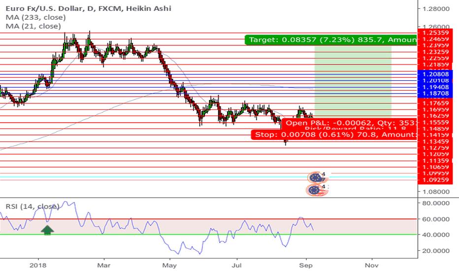 EURUSD: Buy Euro sell Dollar