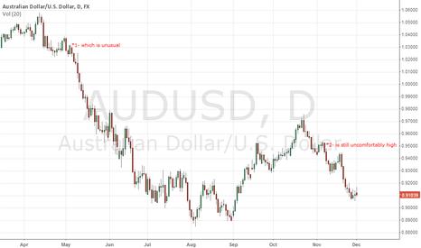 AUDUSD: Aussie dollar ... The dictionary Attack!