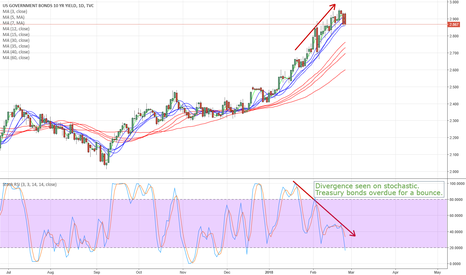 US10Y: Yields setting up for a pullback?