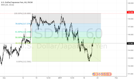 USDJPY: USDJPY is long again