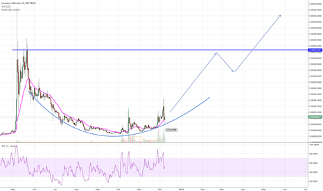 XLMBTC: XLM Showing strong cup and handle signals