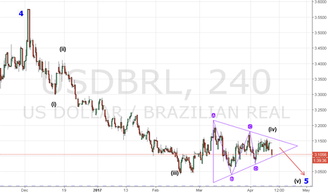 USDBRL: usdbrl H4 bearish  triangle