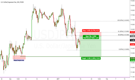 USDJPY: current USDJPY short