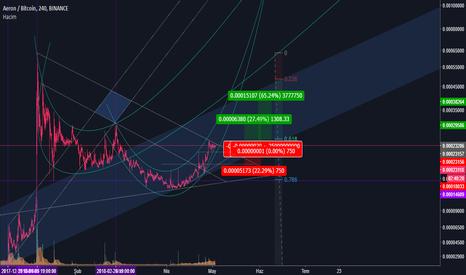 tradingview arn btc)