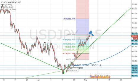 USDJPY: Short-term short - trade the retracement