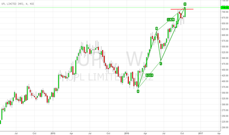 UPL: UPL - Breakout or Fakeout?