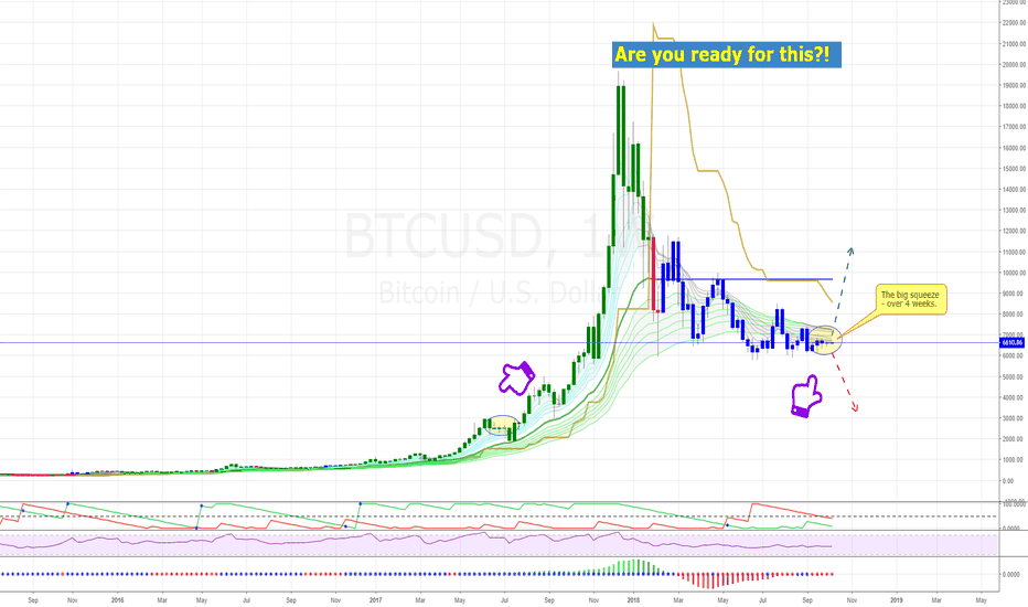 BTCUSD: BITCOIN: Are your ready to rock?