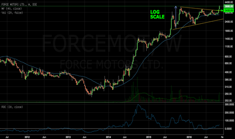 FORCEMOT: Breaking out Force motors