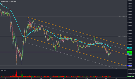 XRPUSD: XRPUSD - Down trend keeps going.