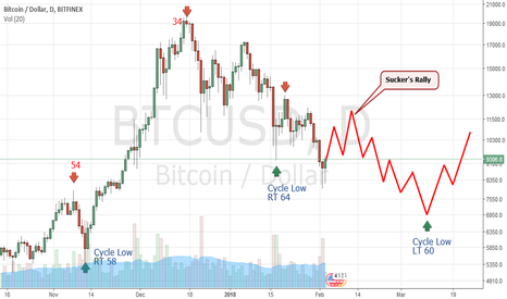 BTCUSD: #Bitcoin - Next Cycle
