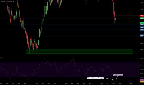 EURUSD: EUR/USD testing resistance before fall.