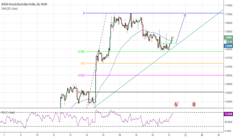 GBPAUD: GBP/AUD Trend line retest