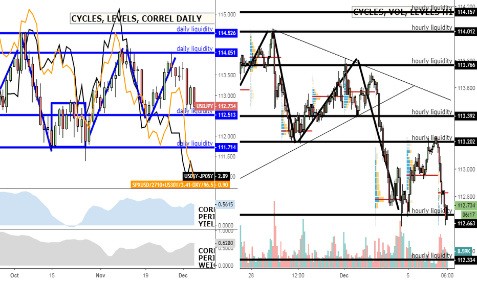 USDJPY: USD/JPY: Bearish tendencies set to extend