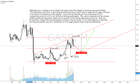 GASS: Stealgas long term up channel