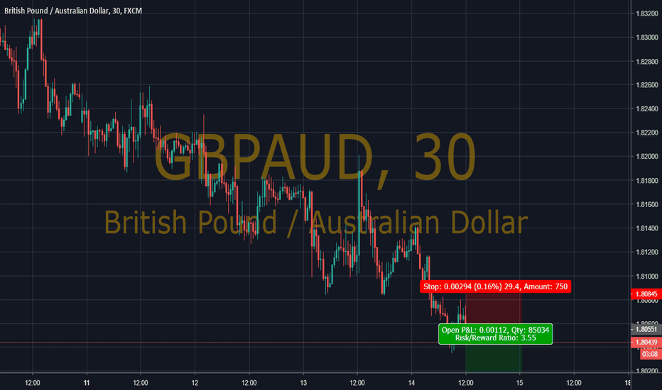 GBPAUD: GDPUSd ratio 1 to 3.5