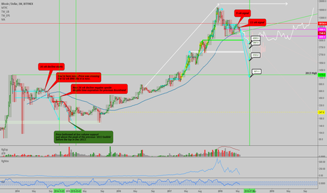 BTCUSD: BTCUSD: Weekly downtrend in control...