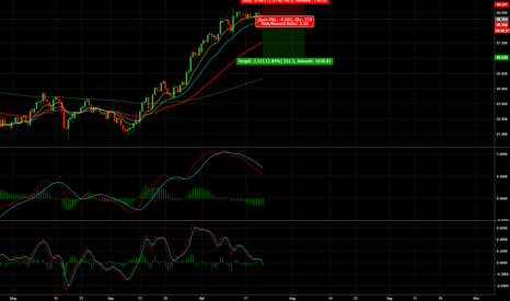 CADJPY: CAD/JPY - 200+ Pips Opportunity